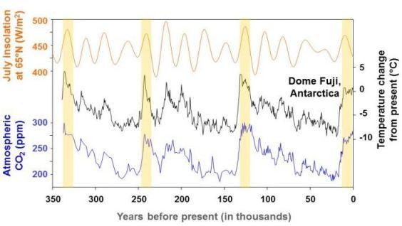 Champ géomagnétique terrestre, climat et extinctions massives Holoce10