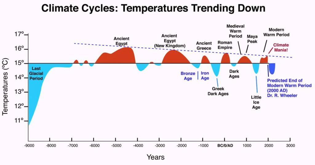 Le prochain petit âge glaciaire - Page 4 Holoce10