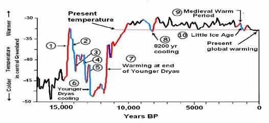 Champ géomagnétique terrestre, climat et extinctions massives Holoce11