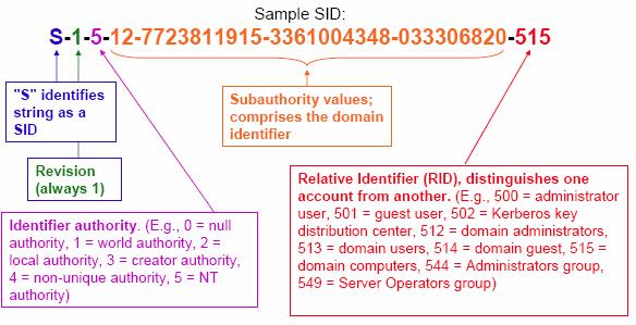Tìm hiểu về SID (Security Identifier) trên hệ điều hành Windows Sid-st18