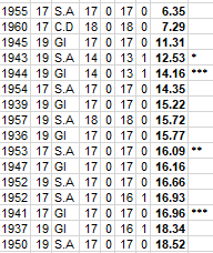 Worst SANFL Team Ever (in any grade) Percen10