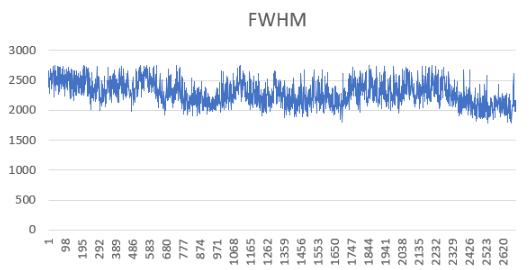 Quintet de Stephan et analyse de session nuageuse Fwhm_a11