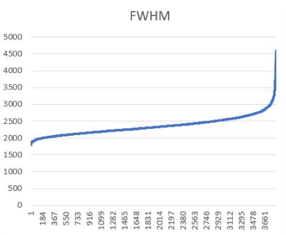 Quintet de Stephan et analyse de session nuageuse Fwhm_n10
