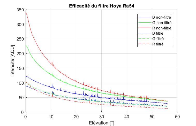 Filtre Hoya Ra54 et pollution lumineuse! Greff10