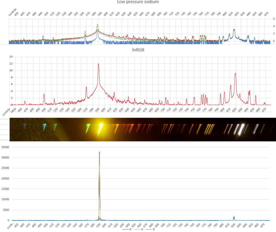 Spectro de chambre Lp_sod10