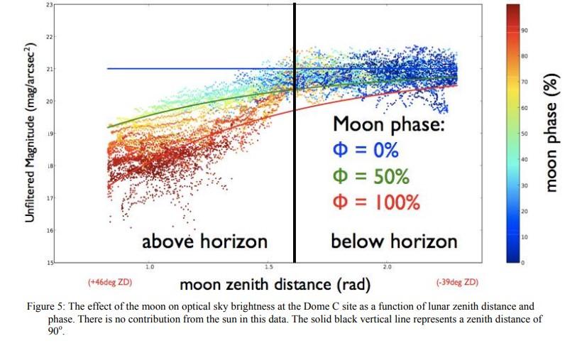 Base de donnée Pollution Lumineuse Moonvs10