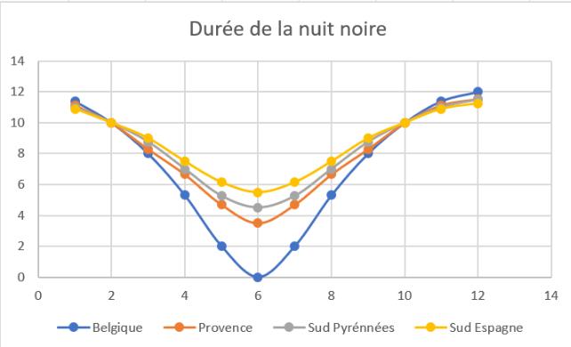Couverture nuageuse, statistiques Belges!  Nuit_n10