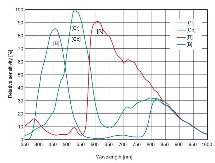 Spectro de chambre Qe10