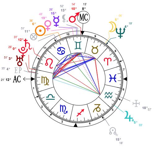 Les éléments et leur importance Astrot26