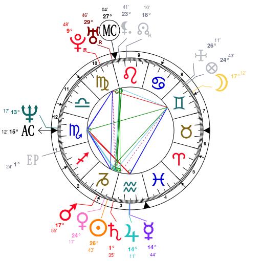 Les éléments et leur importance Astrot28