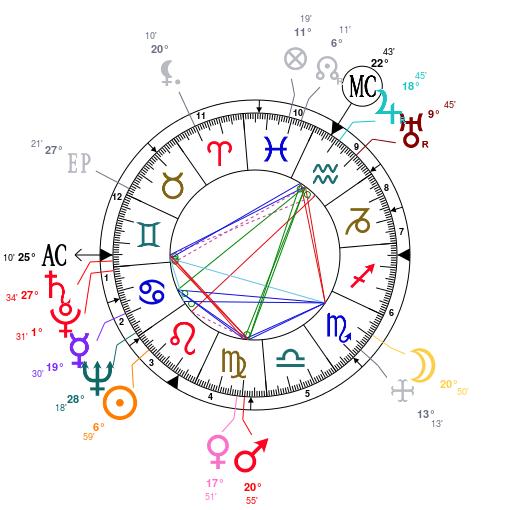 Les éléments et leur importance Astrot29