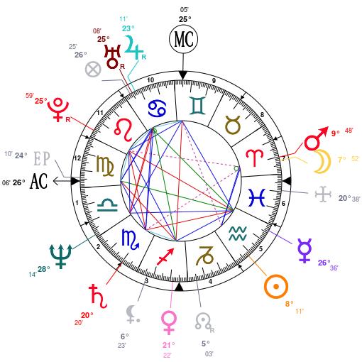Les éléments et leur importance Astrot31