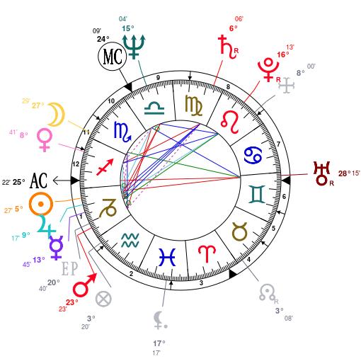 Les éléments et leur importance Astrot32