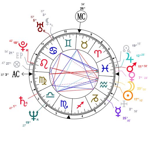 Les éléments et leur importance Astrot33