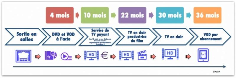 La chronologie des médias Captur16