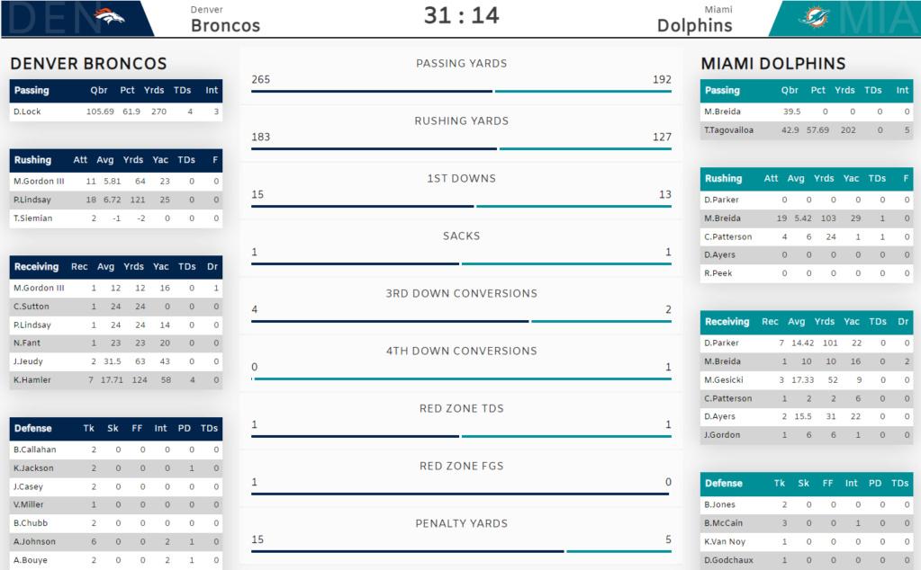 Dolphins Vs Denver Test10