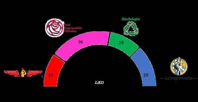 Liste du Parti Progressiste Lédonien Lzogis11
