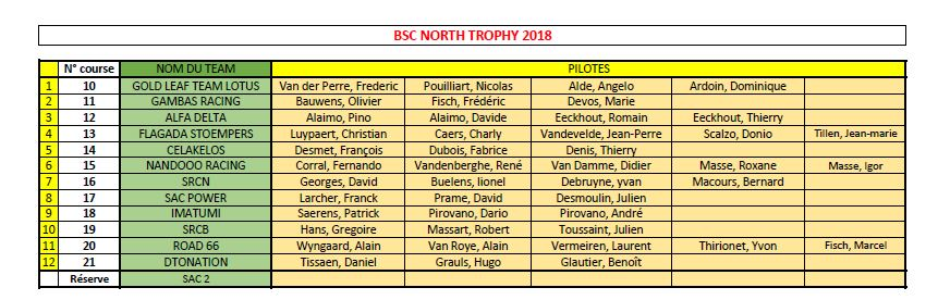 North Trophy 2018 - 25 et 26 août Inscri11