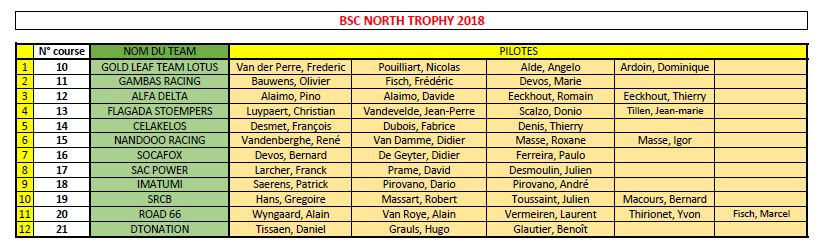 North Trophy 2018 - 25 et 26 août Inscri13