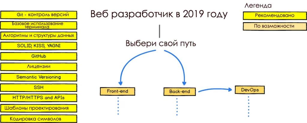 Путь программиста / хакера / IT-специалиста 77865b10