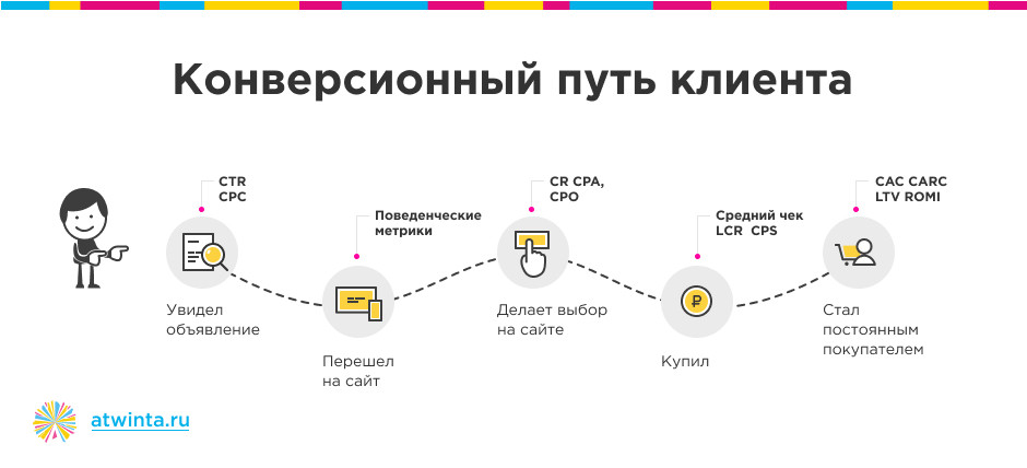 Путь клиента глазами маркетолога 8dfbc610