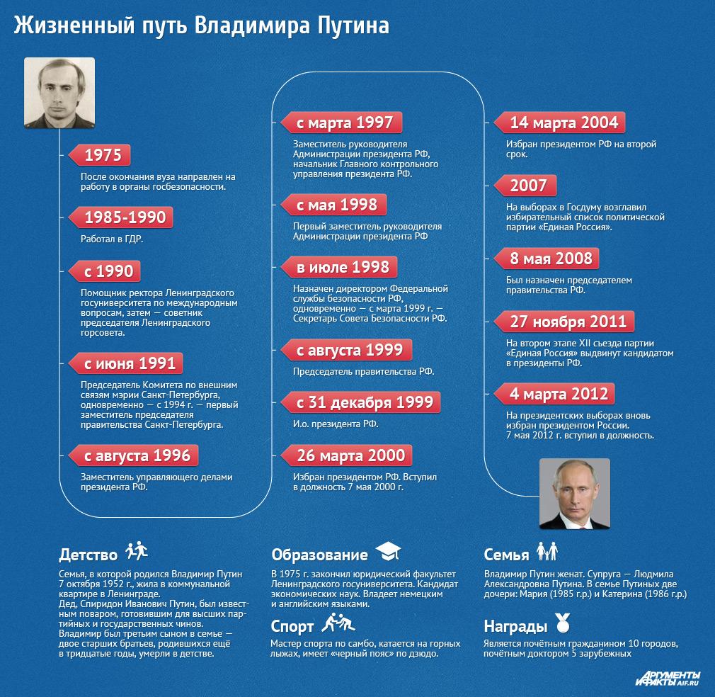 Путь успеха известных и великих людей Putinl10