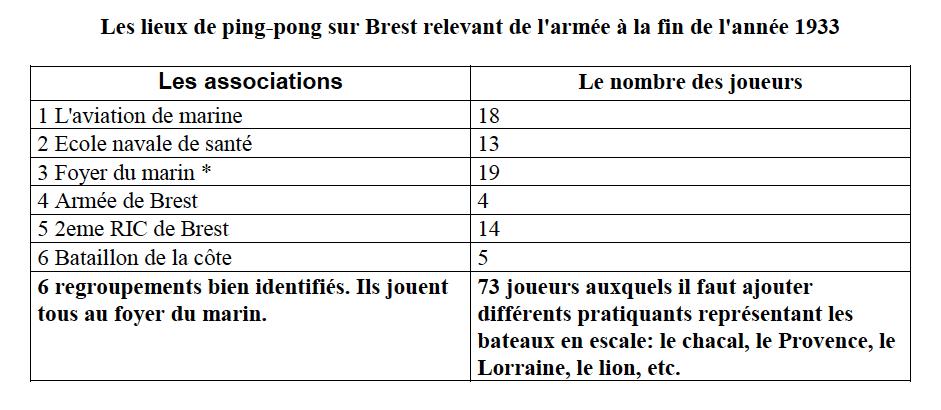 [Ports] LE VIEUX BREST - Page 28 Tablea11