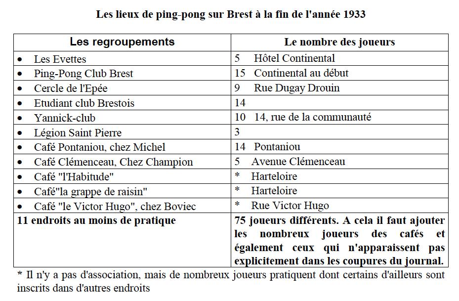 [Ports] LE VIEUX BREST - Page 28 Tablea12
