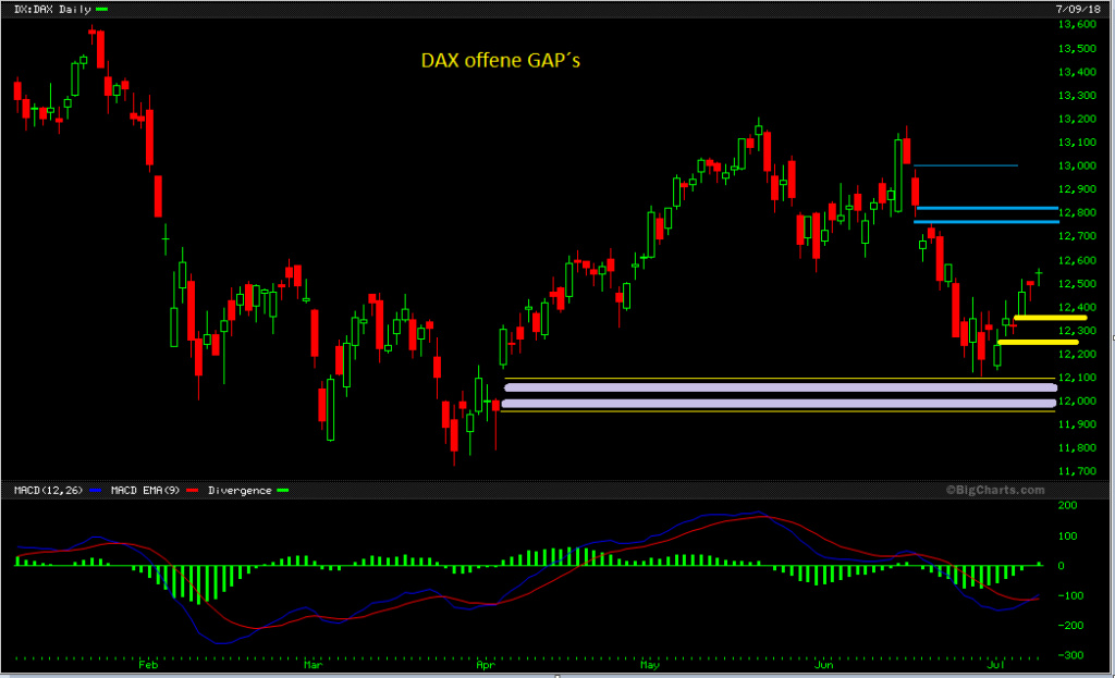 DAX - Chartanalysen - Seite 7 Dax_of14