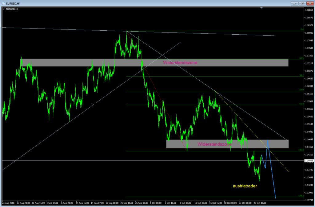 EUR-USD  Eurusd16