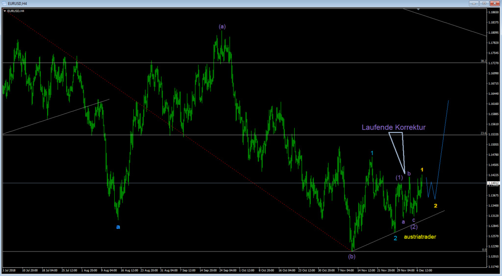 EUR-USD  Eurusd18