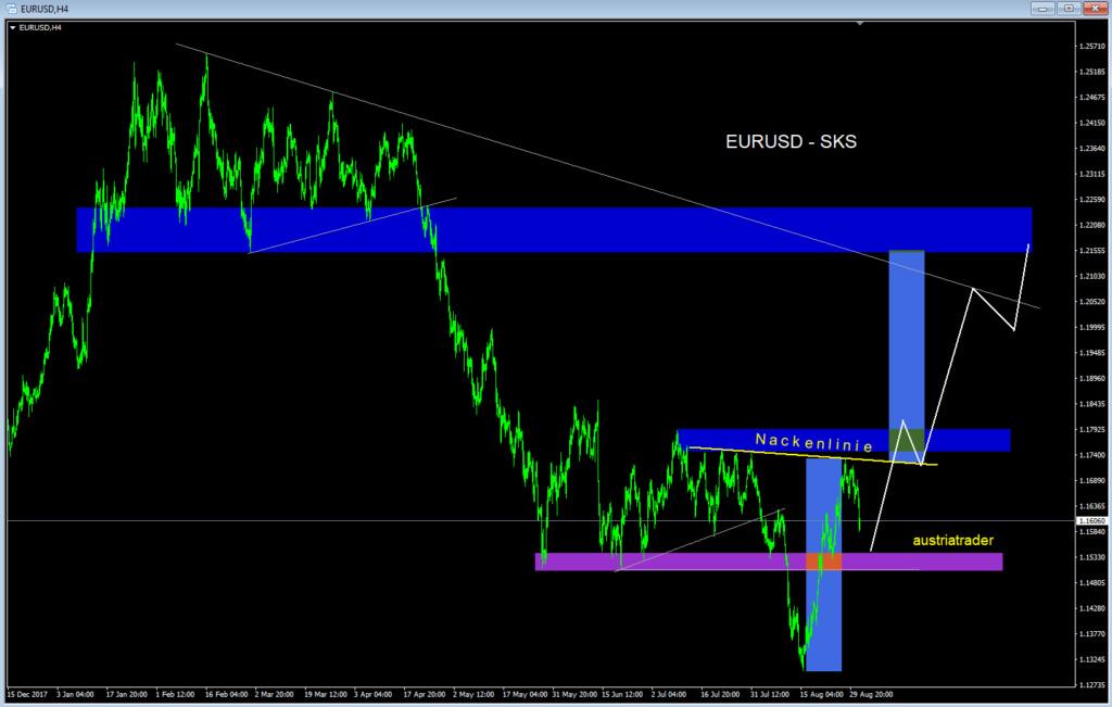 EUR-USD  Sks_eu10