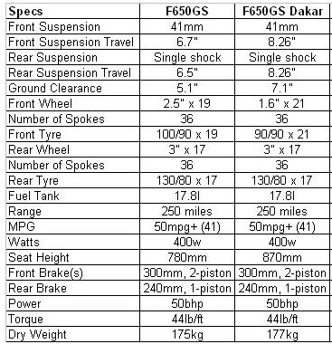 quelles differences entre la 650 gs et la dakar?  Captur81
