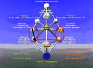 les cinq niveaux de l'âme L_zeme10