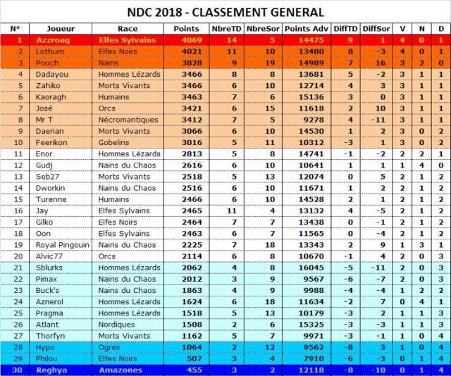 Classement du NDC 2018 Classe11