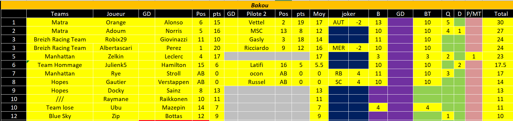 [FMWC] Topic du championnat 2021 - Page 21 Bakou10