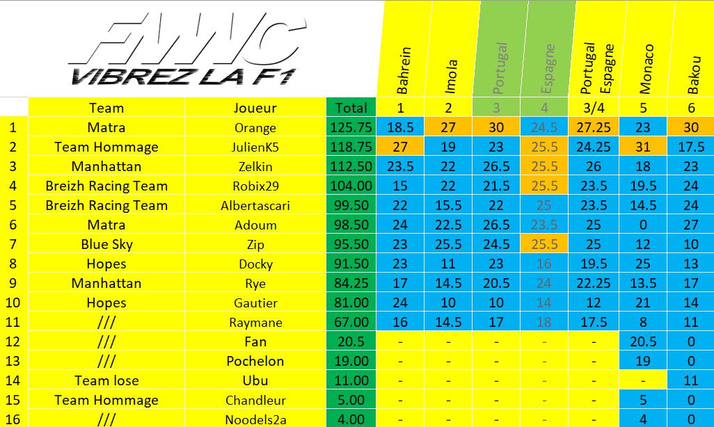 [FMWC] Topic du championnat 2021 - Page 21 Ch_pil10