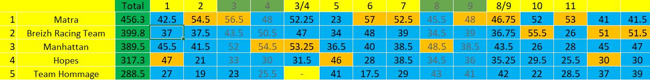 [FMWC] Topic du championnat 2021 - Page 22 Eq_mon12
