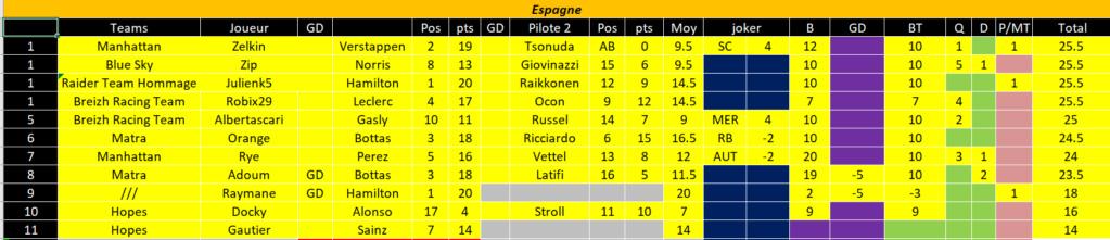 [FMWC] Topic du championnat 2021 - Page 6 Espagn13