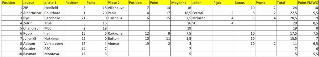 [FMWC] Topic du championnat 2020 - Page 15 Fmwc_e10