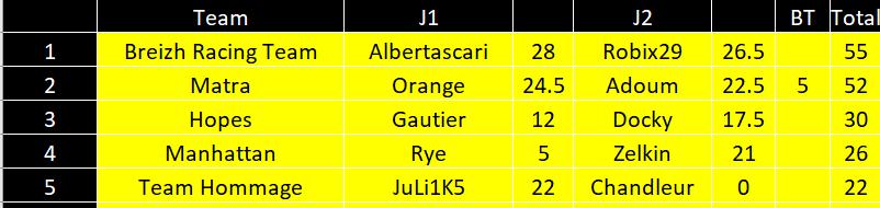 [FMWC] Topic du championnat 2021 - Page 41 Gb_equ12