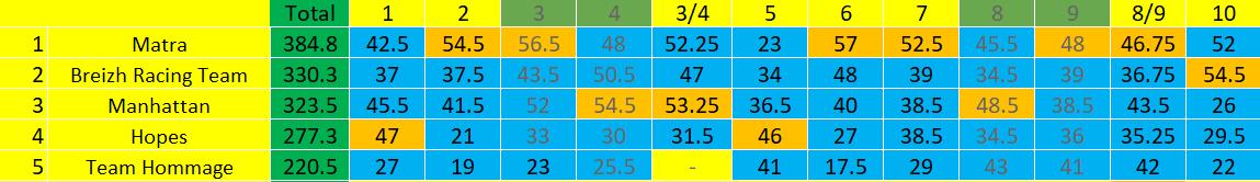 [FMWC] Topic du championnat 2021 - Page 41 Gb_gen13