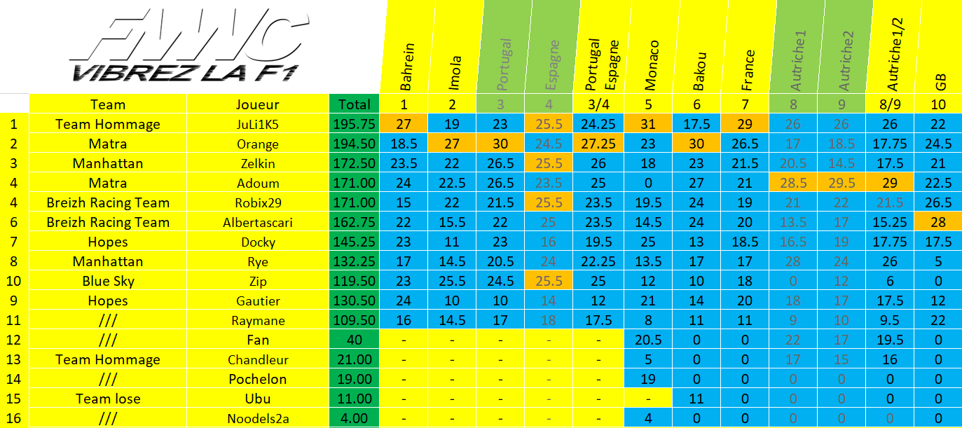 [FMWC] Topic du championnat 2021 - Page 41 Gb_gen14