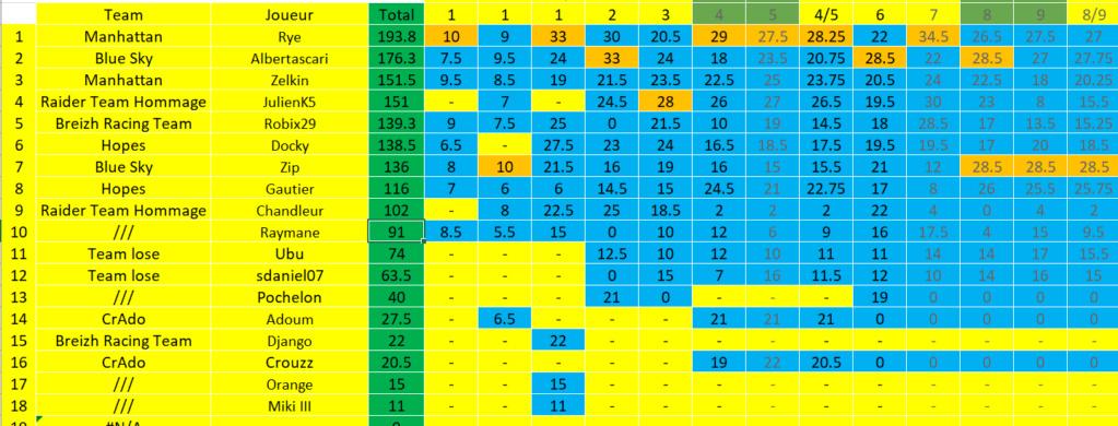 [FMWC] Topic du championnat 2020 - Page 2 Gen_it10