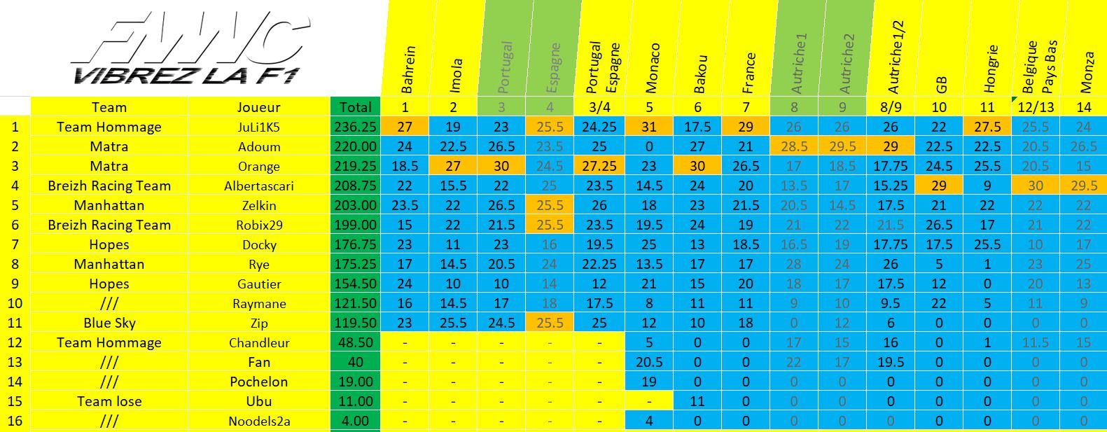[FMWC] Topic du championnat 2021 - Page 22 Gen_mo11