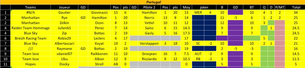 [FMWC] Topic du championnat 2020 - Page 40 Portug12