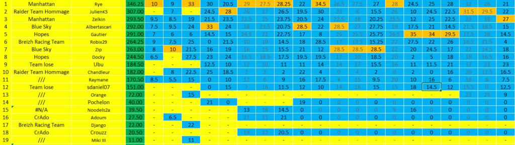 [FMWC] Topic du championnat 2020 - Page 39 Sahkir11