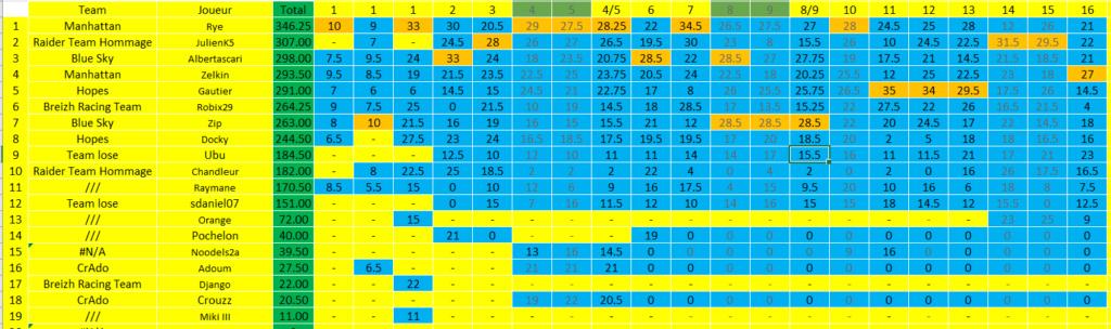 [FMWC] Topic du championnat 2020 - Page 39 Sahkir13