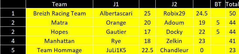 [FMWC] Topic du championnat 2021 - Page 35 Turqui12