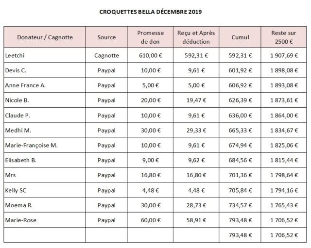 URGENT - 3 Tonnes de croquettes pour BELLA avant le 30 novembre - Manque 1000 € / 2500 nécessaires Croq1910
